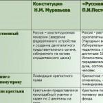 Словарь по истории России