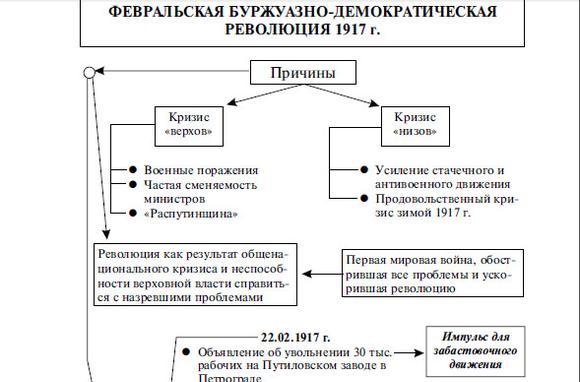 imageshronologija-fevralskoj-burguazno-demokraticheskoj-revoljutsii-cherez-tablitsu-thumb.jpg
