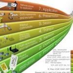 Модель OSI и уровни сетевой модели с протоколами