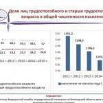 Величина прожиточного минимума на душу населения в Вологодской области
