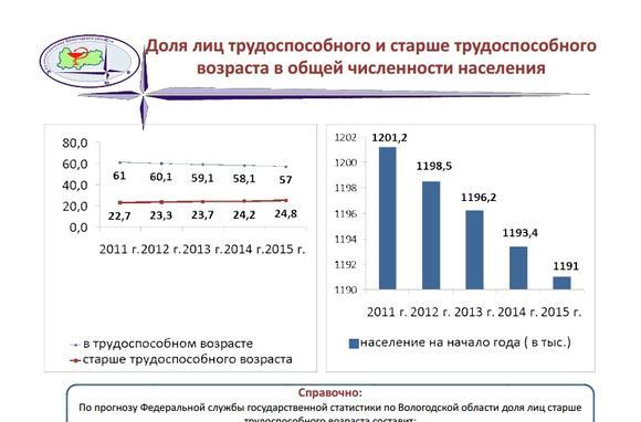 imagesnaselenie-vologodskoj-oblasti-na-2015-god-sostavljaet-thumb.jpg