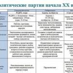 Политические партии в России в начале XX века
