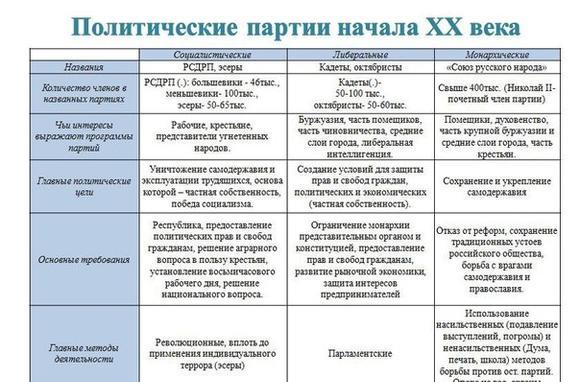 imagespoliticheskie-partii-rossii-v-nachale-20-veka-opredelenie-thumb.jpg