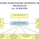 Права юридических лиц и индивидуальных предпринимателей при осуществлении контролирующими (надзорными) органами проверок