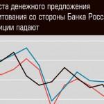 3.4.1. Регулирование денежной массы