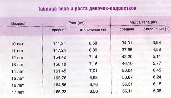 Таблица роста и веса prodeteyru