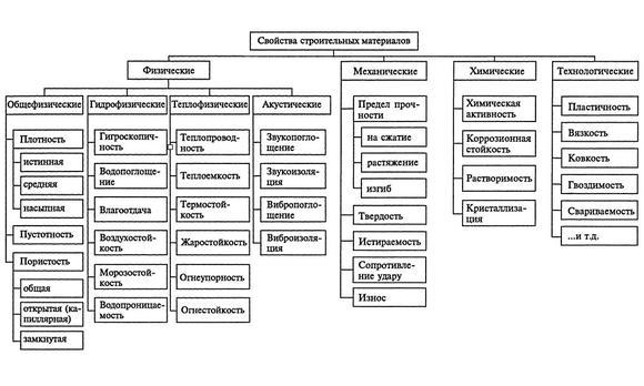 imageschto-takoe-osnovnye-svojstva-materialov-i-ih-znachenie-thumb.jpg