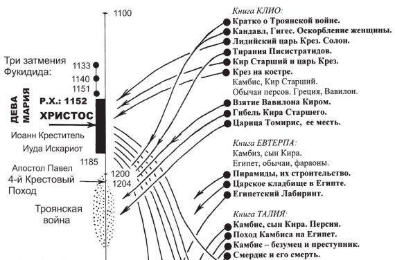 imagesgerodot-istorija-naskolko-on-blizok-hronologicheski-opisannym-sobytijam-thumb.jpg