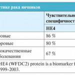 Онкомаркер рака яичников (НЕ 4)