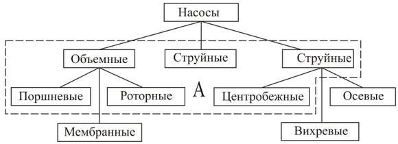 imagesnaznachenie-i-tipy-pogarnyh-nasosov-printsip-thumb.jpg