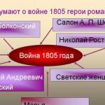 Персонажи романа «Война и мир