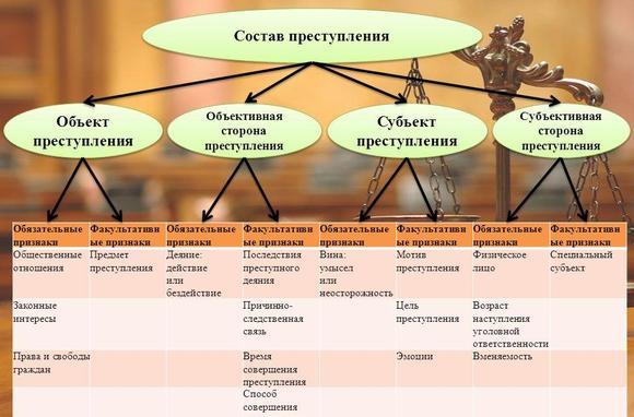 imagesprichinnaja-svjaz-v-prestuplenijah-s-materialnym-sostavom-javljaetsja-thumb.jpg
